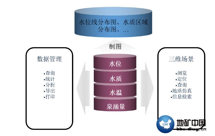 地下水监测信息管理系统简介  水工环地质 地矿中国